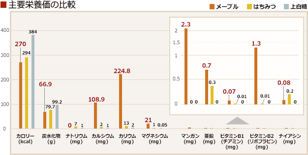 主要栄養価の比較